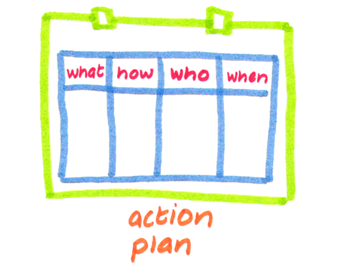 The How of Your Strategy – Action Plans